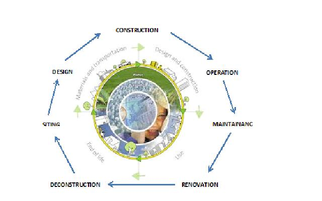 Architecture role in sustainable development part 2 for Sustainable design architecture